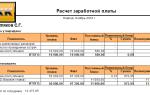 Расчет заработной платы — по окладу, формула, пример расчета, порядок начисления