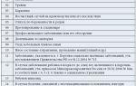 Коды заболеваний в больничных листах (листках нетрудоспособности) — расшифровка, что означают