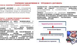 Порядок заключения трудового договора — как заключить, срок и место, условия