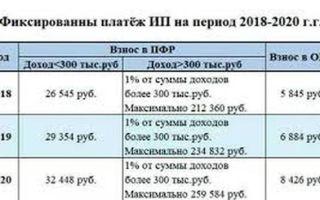 Фиксированные платежи ип в 2020 году за себя