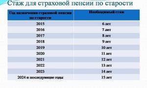 Пенсия по старости без трудового стажа в 2019-2019 году — размер, в москве, начисление, сколько в россии