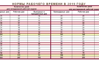 Расчет рабочего времени: актуальная таблица с нормами на месяц, год и квартал