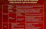 Критерии оценки персонала в организации