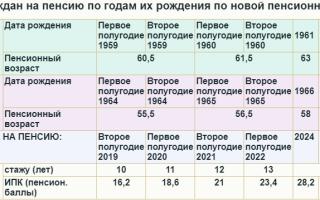 Северная пенсия — в 2019-2019 году, последние новости, для мужчин, женщин, военнослужащих, стаж, при переезде