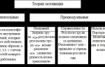 Теории мотивации персонала — основные, современные, процессуальные