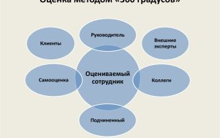 Метод оценки персонала 360 градусов — пример, преимущества и недостатки