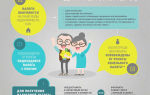 Льгота пенсионерам по налогам в 2020 году