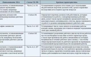 Режим рабочего времени — что это, какими документами устанавливается, порядок установления по тк рф