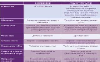 Совмещение и совместительство — разница, таблица основных различий