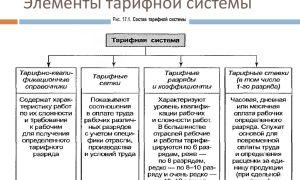 Тарифная система оплаты труда — что это, элементы, что включает