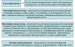 Методы анализа производственного травматизма в 2020 году