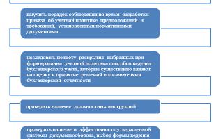 Аудит полноты учетной политики предприятия в 2020 году