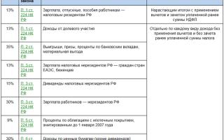Виды налогов и основания их классификации 2020: таблица