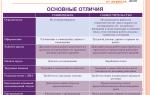 Совмещение должностей (профессий) в одной организации