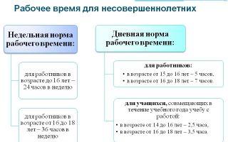Рабочее время для несовершеннолетних — по ТК РФ, норма, продолжительность