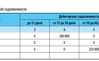 Дебиторская задолженность: какой счет в 2020 году