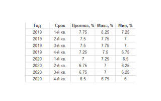 Ставки рефинансирования цб рф на 2020 в таблице по месяцам