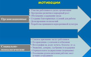 Нематериальная мотивация персонала — примеры, методы, виды