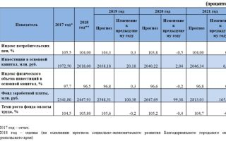 Основные средства в 2020 году — минимальная стоимость