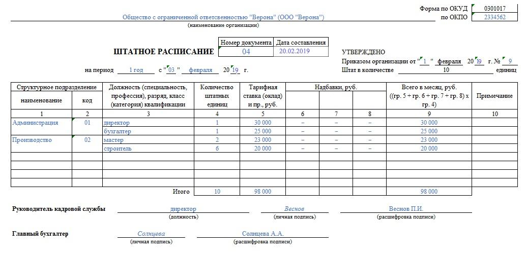 Бланк штатного расписания на год образец. Штатное расписание для ИП на упрощенке: пример. Штатное расписание для ИП на упрощенке