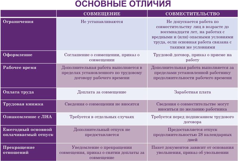 Отличие совместительства от ? совмещения таблица
