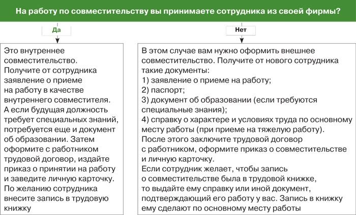 Прием на работу по совместительству по ТК РФ: пошаговая инструкция