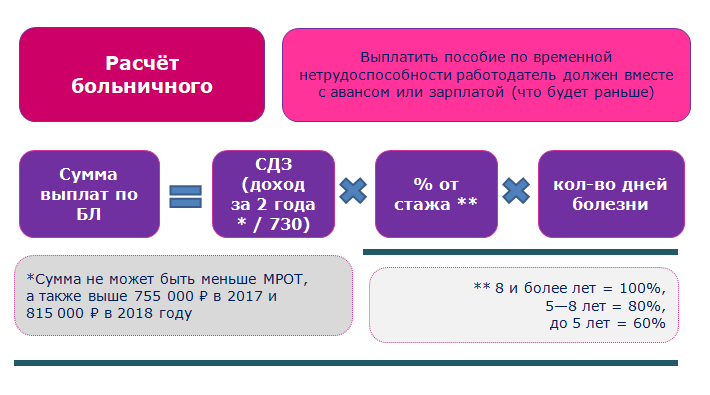 Как рассчитать зарплату сдельную