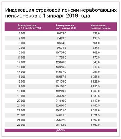 Северная пенсия при переезде в другой район в 2019 году