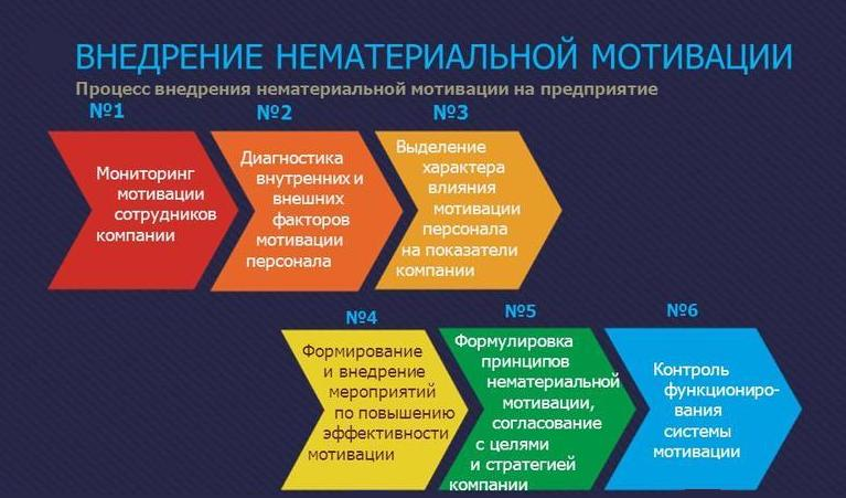 Методика нематериальной мотивации государственных гражданских служащих Российской Федерации,  от 26 марта 2019 года