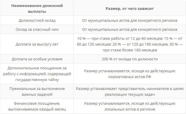 Повышение з п муниципальным служащим в липецкой области с 2020г