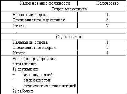 Отличия штатного расписания и штатной расстановки