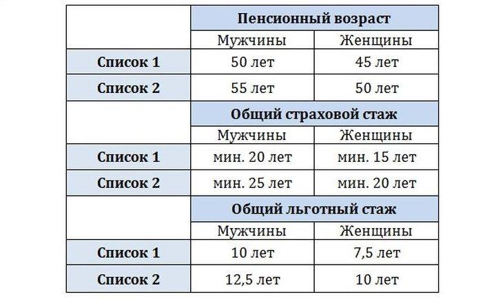 Как рассчитать возраст выхода на пенсию по новому закону в россии сколько минимальный трудовой стаж для выхода на пенсию
