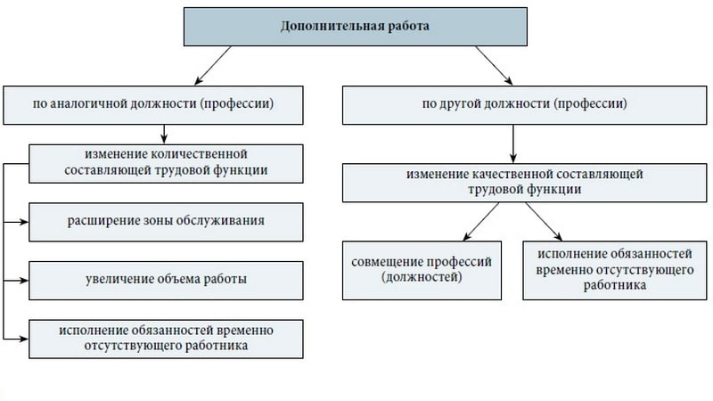 Трудовой кодекс о совмещении и совместительстве