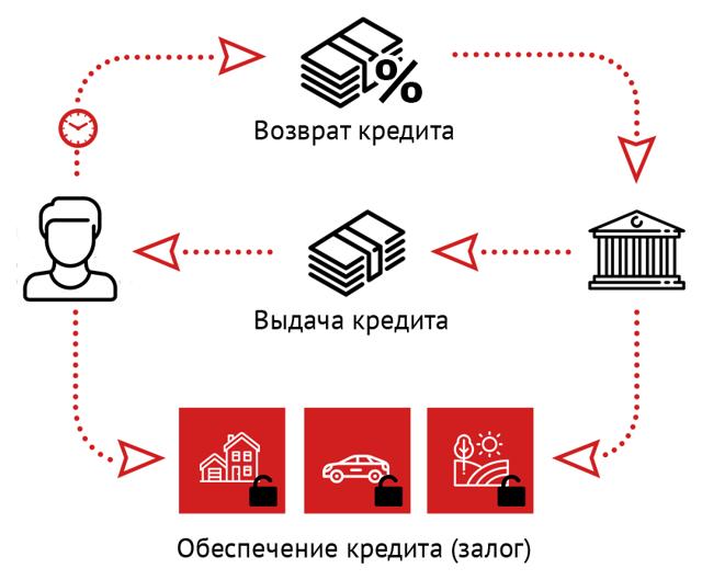 Залоговое имущество при банкротстве юридического лица — реализация, статус, продажа