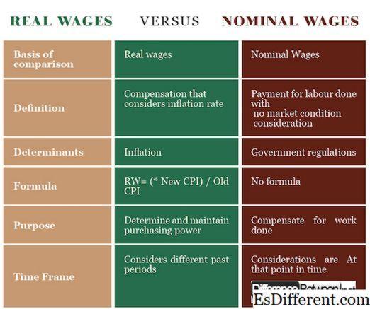 Номинальная и реальная заработная плата 2020