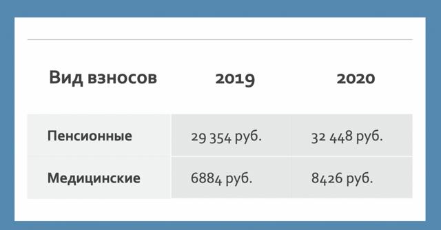 Страховые взносы ИП в 2020 году: ставки, таблица