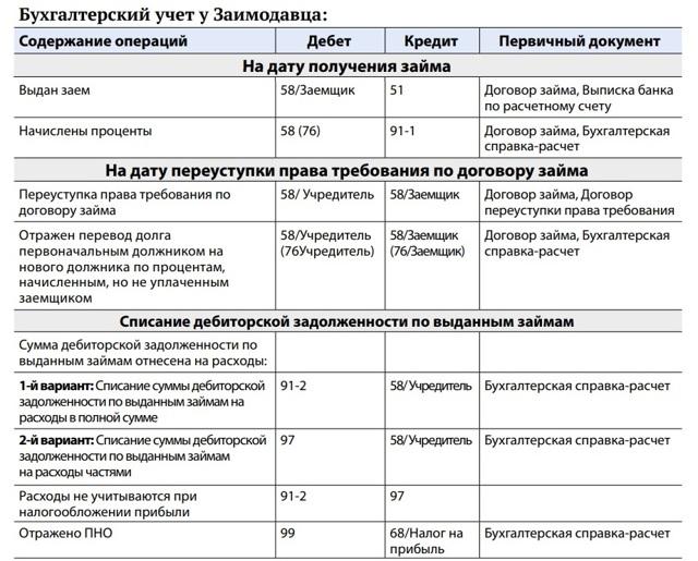 Уступка права требования по ГК РФ 2020