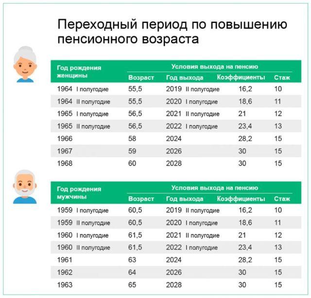 Пенсионный стаж в 2020 году