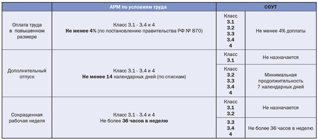 Компенсации за вредные условия труда ТК РФ в 2020 году