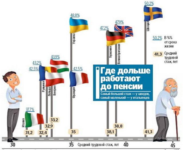 Таблица пенсионного возраста в странах мира в 2020 году