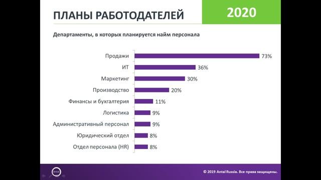 Оценка эффективности персонала в 2020 году