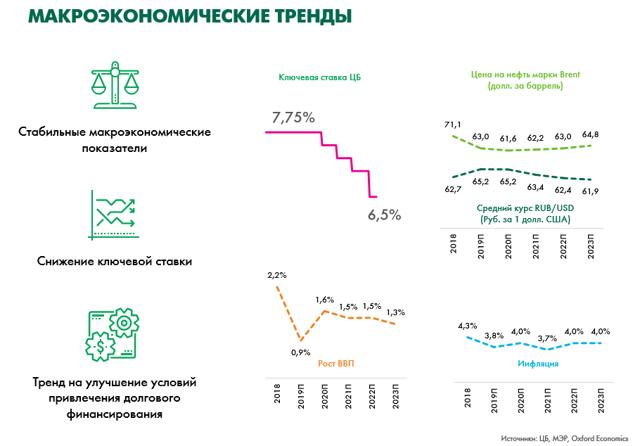 Непрофильные активы в 2020 году