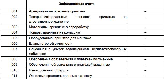Забалансовые счета в бюджетных учреждениях в 2020 году
