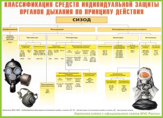 СИЗОД 2020: назначение и классификация