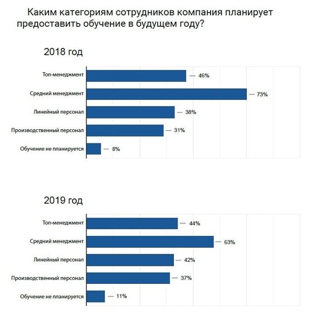 Обучение и развитие персонала в организации в 2020 году