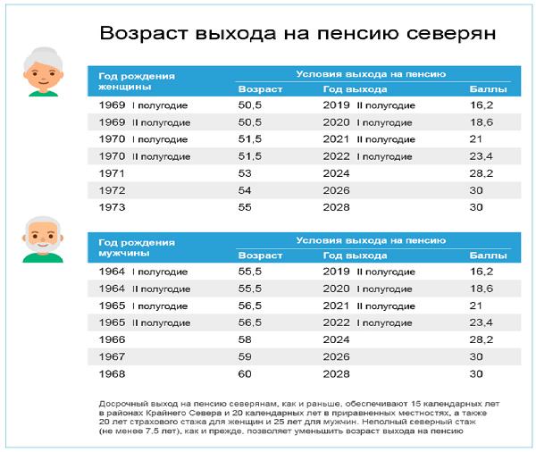 Северный стаж для пенсии для женщин и мужчин в 2020 году
