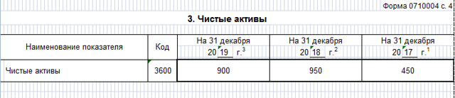 Отчет об изменениях капитала: форма 3 —образец заполнения в 2020 году