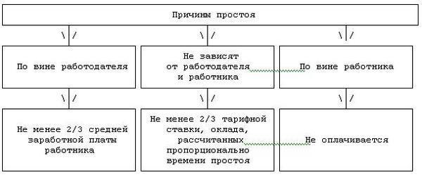 Как оплачивается простой по вине работодателя по ТК РФ в 2020 году