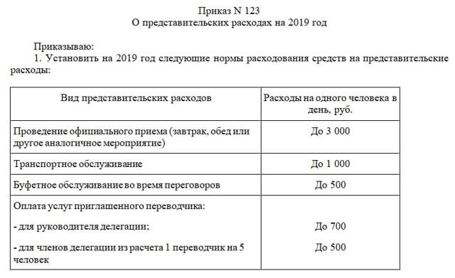 Норматив представительских расходов в 2020 году