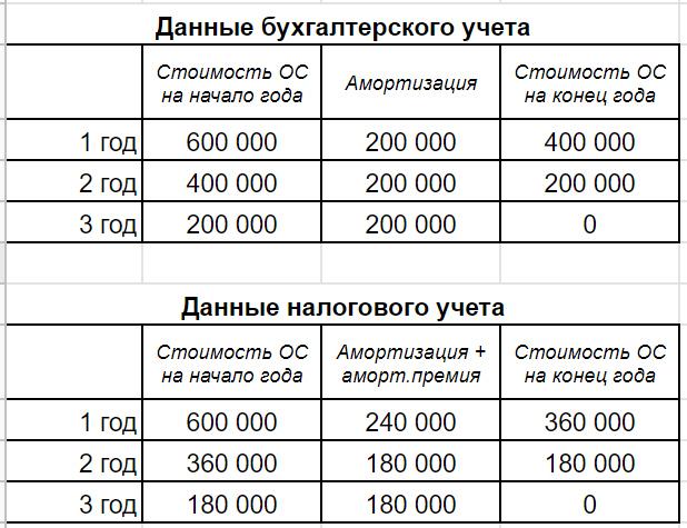 Что такое РСБУ в бухгалтерии в 2020 году